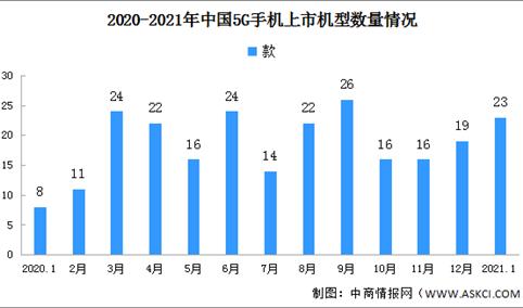 2021年1月全国5G手机市场分析:出货量2727.8万部 市场占比68%(图)