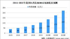 2021年中国药物发现CRO行业市场现状及发展前景预测分析(图)