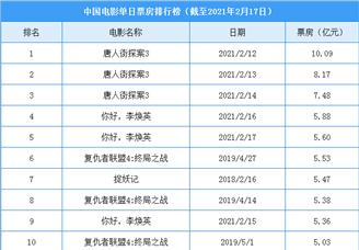 2021年中国电影单日票房排行榜(TOP10)