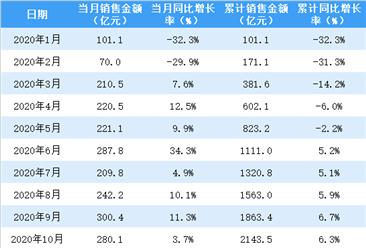 2021年1月龍湖集團銷售簡報:銷售額同比增長93%(附圖表)