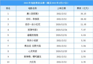2021年全国电影票房排行榜(TOP10)