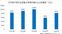 2021春节全国零售餐饮市场数据统计:餐饮消费超8000亿元(图)