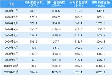 2021年1月萬科銷售簡報:銷售額同比增長30.16%(附圖表)