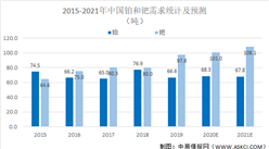 2021年中国铂族金属行业市场规模及发展前景预测分析(图)