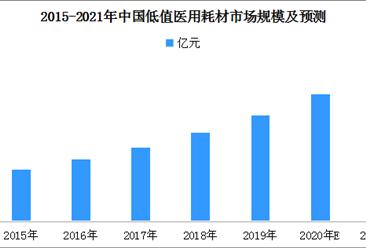 2021年中国低值医用耗材市场规模预测分析(附图表)