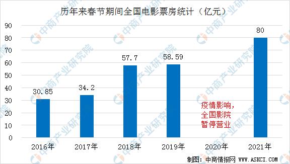 2021年春节假期电影市场数据盘点:总票房突破80亿 刷新多项世界记录