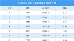 2020年全国15个副省级城市GDP排名:深圳领先 10城超万亿元(附榜单)