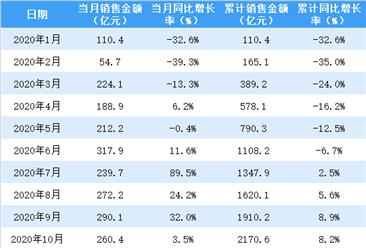 2021年1月華潤置地銷售簡報:銷售額同比增長119.4%(附圖表)
