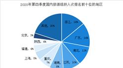 2020年第四季度全国旅行社市场调查数据统计(图)