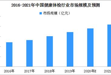 2021年中国健康体检行业现状及市场规模预测分析(附图表)