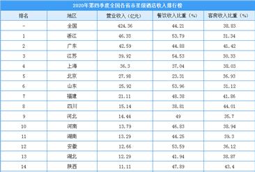 2020年第四季度全国各省市星级酒店收入排行榜:浙江酒店收入全国第一