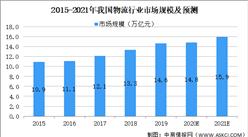 2021年中国一体化供应链物流服务行业市场现状及发展前景预测分析(图)