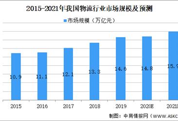2021年中国物流服务行业市场现状及发展前景预测分析(图)