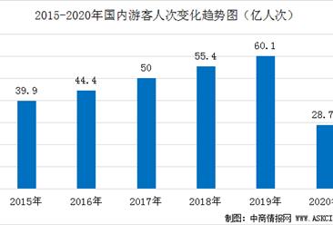 2020年国内旅游市场数据统计:旅游人数为28.79亿人次  收入下降逾60%(图)