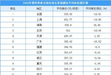 2020年第四季度全国各省市星级酒店平均房价排名:上海房价达621.77元/间夜