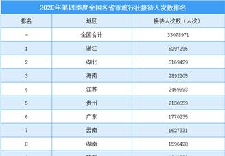 2020年第四季度全国各省市旅行社接待人数排行榜(附榜单)