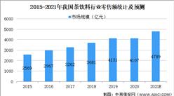 2021年中国茶饮料行业市场现状及发展趋势预测分析(图)
