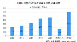 2021年中国智能投影设备行业市场规模及发展趋势和前景预测分析(图)