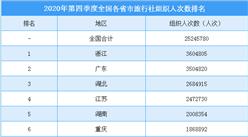 2020年第四季度全国各省市旅行社组织人数排行榜(附榜单)