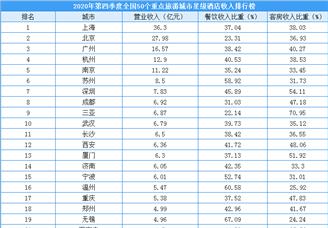 2020年第四季度50个重点旅游城市星级酒店收入排行榜(附榜单)