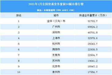 2021年1月中国快递量TOP50城市排行榜