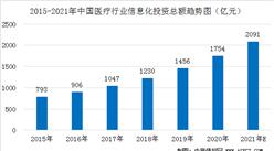 2021年中国医疗信息化行业投资规模预测及五大投资领域分析(图)