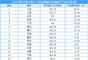 2020年第四季度50个重点旅游城市星级酒店平均房价排行榜(附榜单)