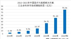 2021年中国医疗大数据解决方案生命科学市场渗透率及规模预测分析(图)