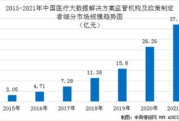 2021年中国医疗大数据解决方案监管机构市场渗透率及规模预测(图)