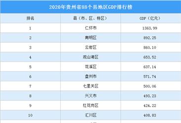 2020年贵州省88个县地区GDP及增速排行榜(附全榜单)