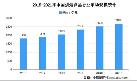 2021年中国冷冻烘焙食品行业市场现状及发展趋势预测分析
