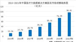 2021年中国医疗大数据解决方案医院市场渗透率及市场规模预测分析(图)