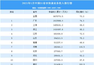 2021年1月中国31省市快递业务收入排行榜