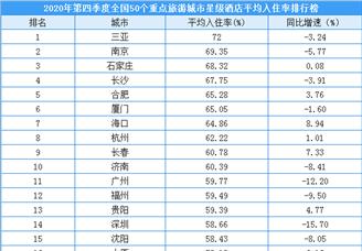 2020年第四季度50个重点旅游城市星级酒店平均入住率排行榜(附榜单)