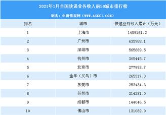 2021年1月中國各城市快遞業務收入排行榜(TOP50)