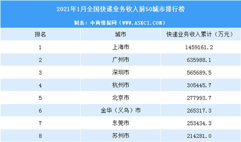 2021年1月中国各城市快递业务收入排行榜(TOP50)
