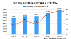 2021年中国短视频行业市场现状分析:日均使用时长快速增长