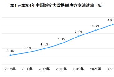 2020年中国医疗大数据解决方案市场规模超150亿元  渗透率为8.7%(图)