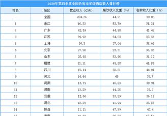 2020年第四季度全國各省市星級酒店收入排行榜(附榜單)