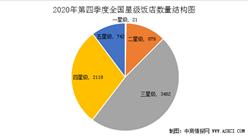 2020年第四季度全国星级酒店经营数据分析(附图表)