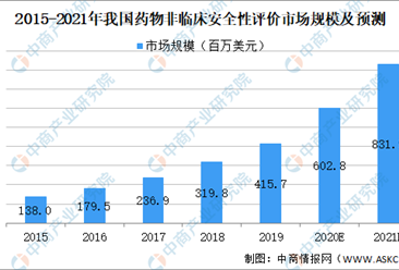 2021年中国药物非临床安全性评价行业市场规模及发展趋势及前景预测分析(图)