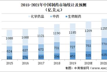 2021年中国药品制药行业市场现状及发展趋势预测分析(图)