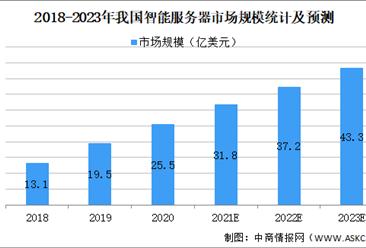 2021年中国智能芯片行业市场规模及发展前景预测分析(图)