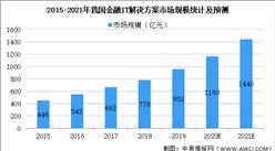 2021年中国金融IT解决方案行业市场规模及发展趋势预测分析(图)