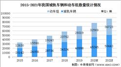 2021年中国轨道交通装备行业存在问题及发展前景预测分析