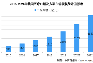 2021年中国医疗IT解决方案行业市场规模及发展趋势预测分析(图)
