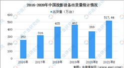 2021年中国投影设备市场现状及未来发展趋势预测(图)