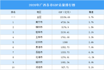 2020年广西各市GDP排行榜:南宁总量最大 梧州增速最快(图)