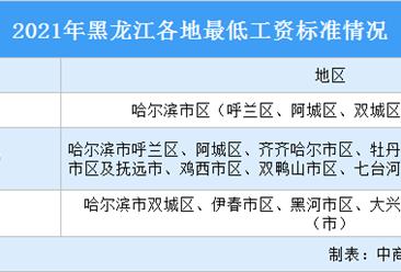 2021年黑龙江各市最低工资标准情况:你所在的城市上调了吗?(图)