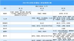 2021年江西各市最低工资标准排行榜:上调了多少钱?(图)